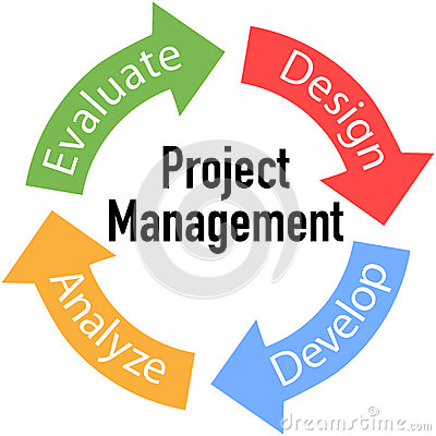 Project Cycle Management with Monitoring & Evaluation